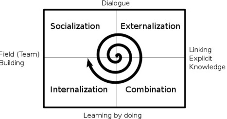 Knowledge Management Failure Factors | Agile Learning | Scoop.it