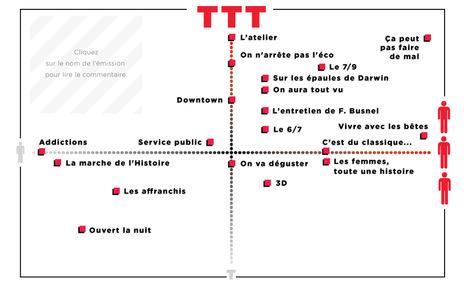"""France Inter : les émissions de """"l'ère Val"""" au crible de notre infographie - Radio - Télérama.fr   Veille - développement radio   Scoop.it"""