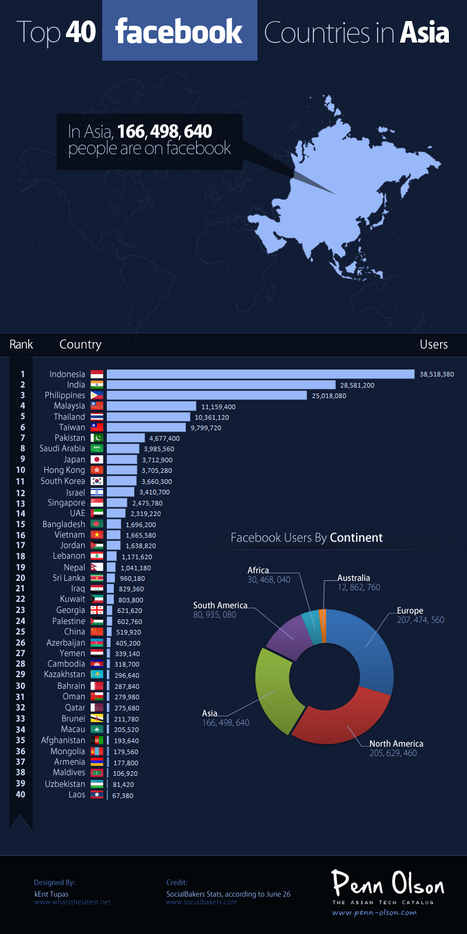 Top 40 Facebook Countries in Asia [INFOGRAPHIC] | Penn Olson | Infographics Galore | Scoop.it