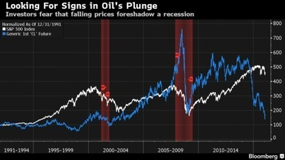 Tracing Oil's Hypnosis of Stocks From Wealth Funds to Junk | Oil&Gas | Scoop.it