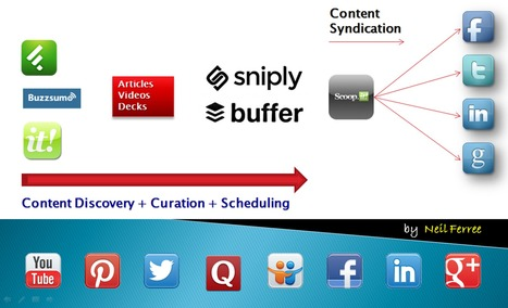 How to Curate Content Like a Pro   Google Plus Business Pages   Scoop.it