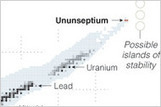 Scientists Discover Heavy New Element - NYTimes.com | Chemistry | Scoop.it