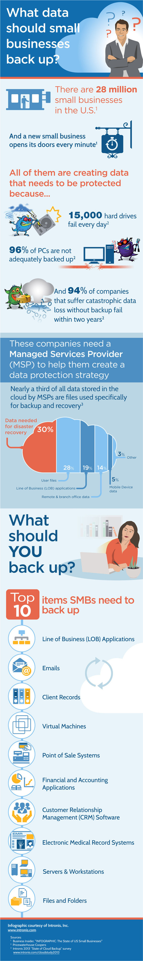 Cloud Infographic: Small Business Data Backup - CloudTweaks.com: Cloud Information | Digital-News on Scoop.it today | Scoop.it