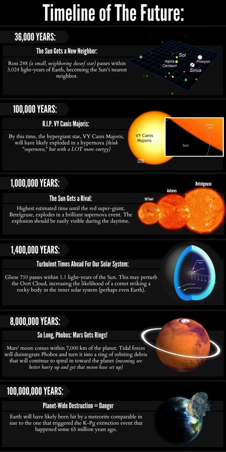 A Timeline of the Future of the Universe | Accelerate | Scoop.it