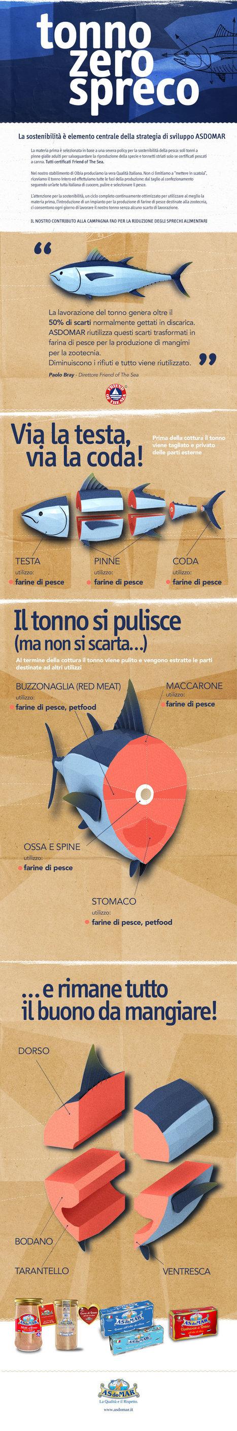 Tonno Zero Spreco ASDOMAR | La Qualità e il Rispetto | Scoop.it