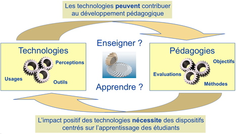 Le numérique change la pédagogie … à condition de changer la pédagogie ! - PRISME | eLearning - entre pedagogies et technologies - between pedagogy et technology | Scoop.it