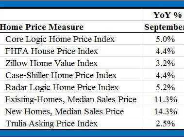 8 Major Indicators All Confirm A Strong Recovery In US Home Prices | Timberland Investment | Scoop.it
