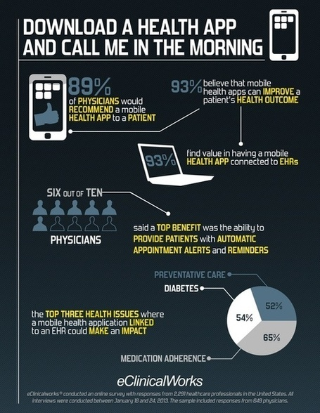 89% of US physicians would recommend a health app to a patient | Mobile Health: How Mobile Phones Support Health Care | Scoop.it