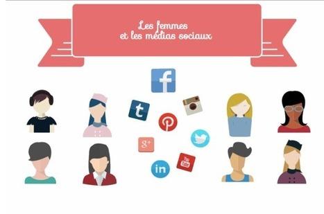 Le visage des femmes sur les médias sociaux | Journée de la Femme | Scoop.it