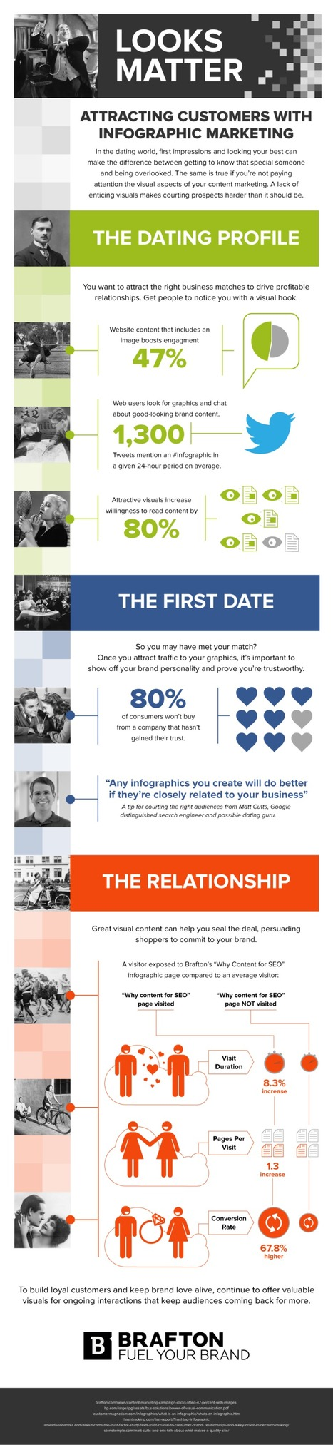 Looks Matter: Attracting Customers with Infographics | Designing  service | Scoop.it