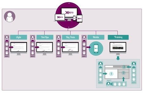 Feature teams : au service de la transformation digitale | Agile Methods | Scoop.it