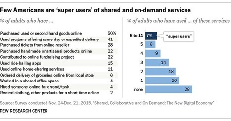 Sharing and on-demand services attract a small but active group of 'super users' | Emerging Themes in Marketing | Scoop.it