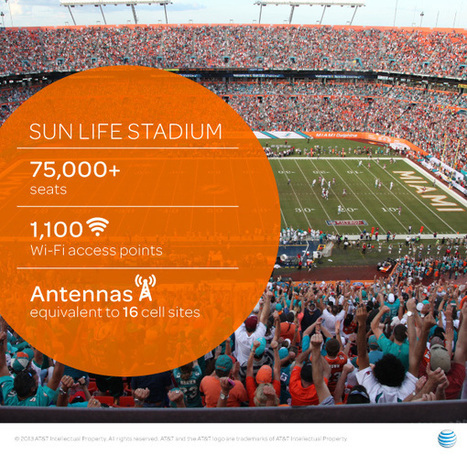 AT&T Adds 1,100 Wi-Fi Hotspots to Miami Dolphins Stadium | URBAN TECH FAIR: The Digital Drummer | Scoop.it