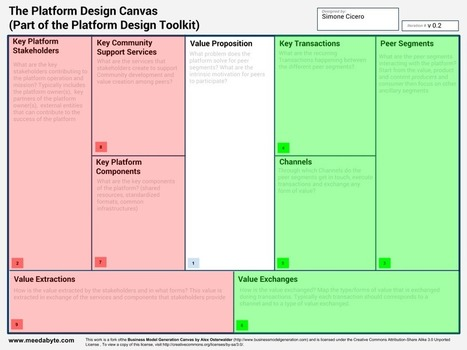 The Platform Design Toolkit is in the Making | Internet of Things - Lars | Scoop.it
