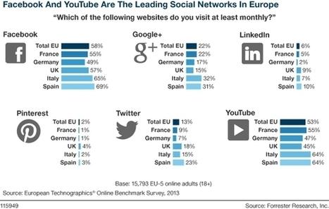 Quels sont les taux d'adoption des principaux réseaux sociaux dans le Big 5 européen ? | We are social | Scoop.it