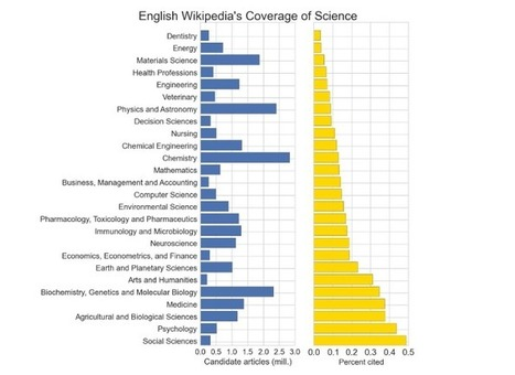 Wikipedia, open access and knowledge dissemination | Open Science | Peer2Politics | Scoop.it