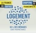 Infographies | La France en chiffres : le logement - Politique - France Info | datavizualisation | Scoop.it