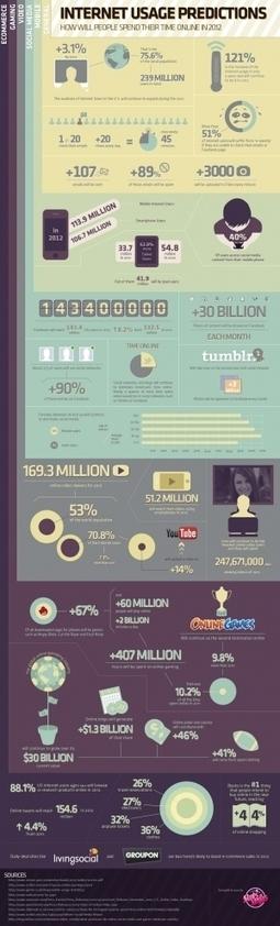 Cómo vamos a usar Internet en 2012 #infografia ... - TICs y Formación | Recursos al-basit | Scoop.it