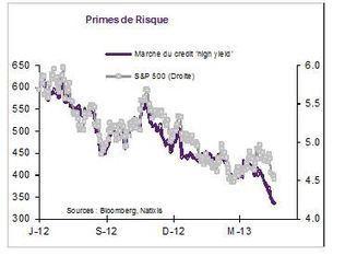 Sur les marchés financiers, d'une bulle à l'autre - Le Monde | Investimmoneuf | Scoop.it