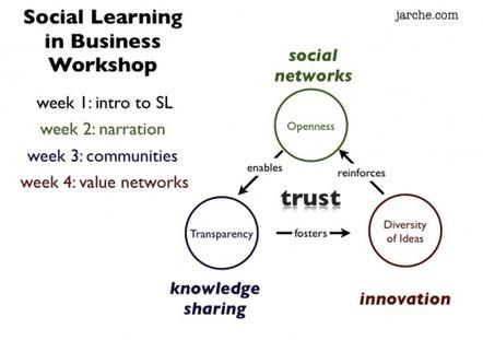 Social Learning in Business | Harold Jarche | Do the Enterprise 2.0! | Scoop.it