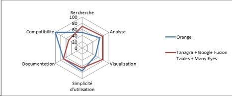 Comparaison : Orange / Tanagra, Google Fusion Tables, Many Eyes   BIG DATA   Scoop.it