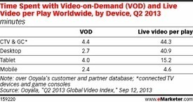 Worldwide, Digital Video Viewers Spend More Time with Live Video than VOD   VideoAnalytics   Scoop.it