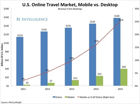 Mobile Is Beginning To Define The Multitrillion Global Travel Industry - Business Insider Australia | Social media for the hotel and leisure business | Scoop.it