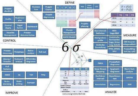 Six Sigma Tools (Übersicht) - Six Sigma Black Belt   Tabula Rasa   Scoop.it