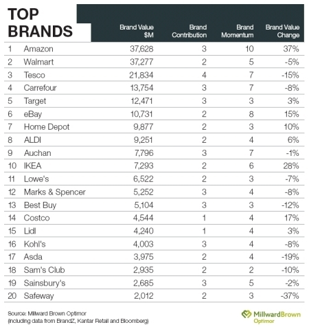 Top 100 des marques en 2011 : focus sur le top 20 de la distribution | Marketing et Technologies | Scoop.it