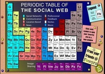 Tabla periódica de la web social | EduTwitter: ... | Investigación en Tecnología Educativa | Scoop.it