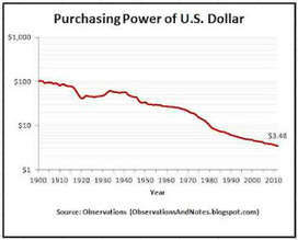 Observations: The Decrease in Purchasing Power of the U.S. Dollar Since 1900 | News You Can Use - NO PINKSLIME | Scoop.it