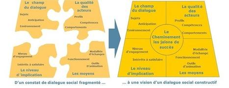 Trust Management Institute | Savoir-faire : La confiance et le dialogue social | leader porteur de sens | Scoop.it