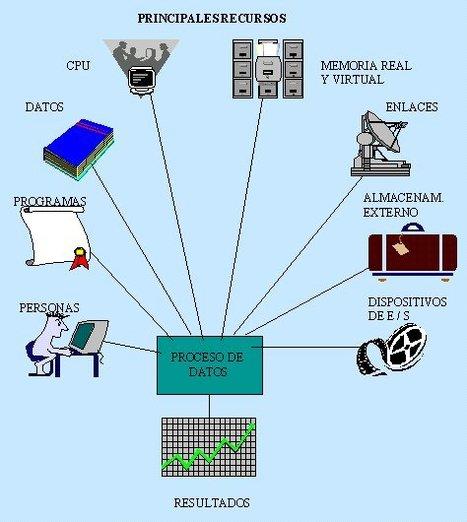 Las principales características de la micro programa   sistemas operativos   Scoop.it