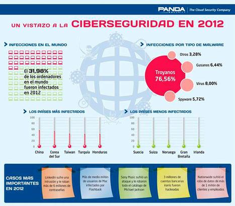 Un vistazo a la ciberseguridad en 2012 – Infografía | geekroom | Scoop.it