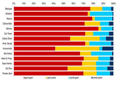 Des effets positifs de l'interdisciplinarité   CNRS Le journal   Economie de l'innovation   Scoop.it