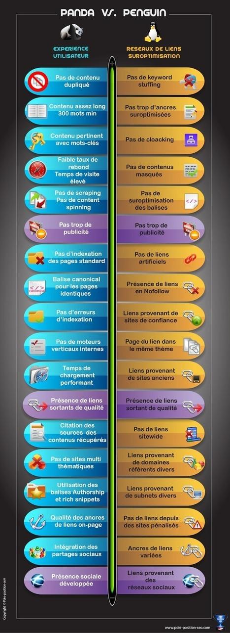 Comment éviter les pénalités Panda et Penguin ? | Le Marketing 2.0 | Scoop.it