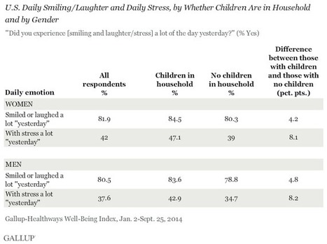 U.S. Adults With Children at Home Have Greater Joy, Stress | Healthy Marriage Links and Clips | Scoop.it