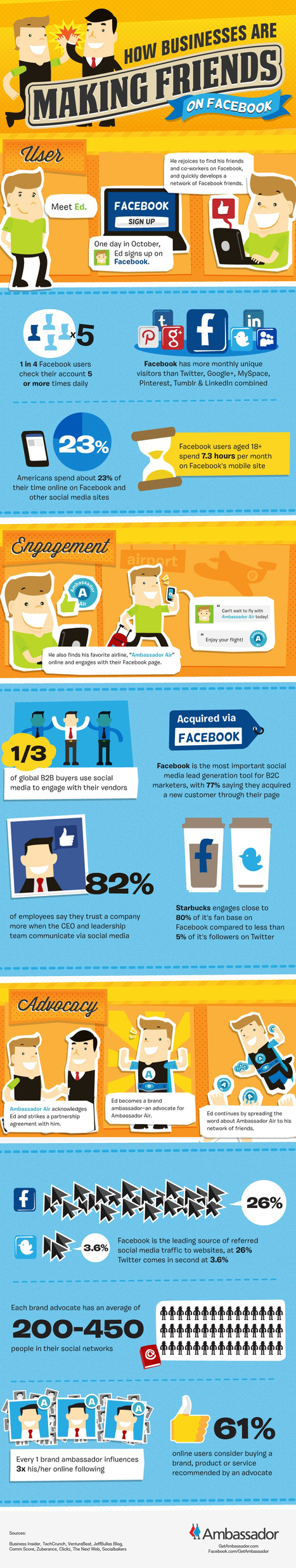 How Businesses Are Making Friends On Facebook (Infographic) | MarketingHits | Scoop.it