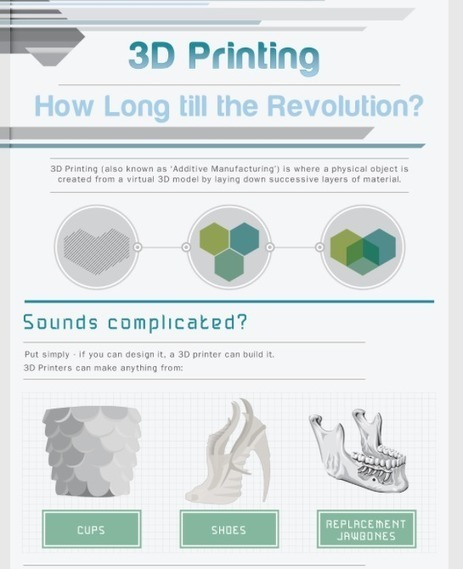 3DPrinting: Infographic: 3D Printing – How Long till the revolution | GCSE ICT Case Study Resources | Scoop.it