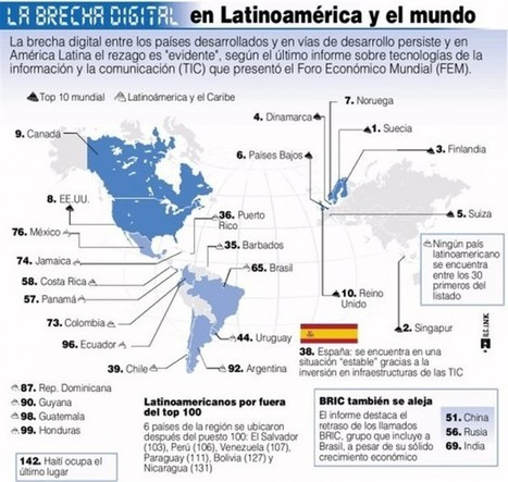 La brecha digital en LAtinoamerica y en el mundo | Creatividad en la Escuela | Scoop.it