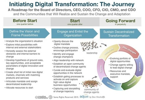 How Should Organizations Actually Go About Digital Transformation? | digital marketing coach | Scoop.it