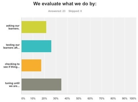 Learnlets » eLearning Process Survey results! | APRENDIZAJE | Scoop.it