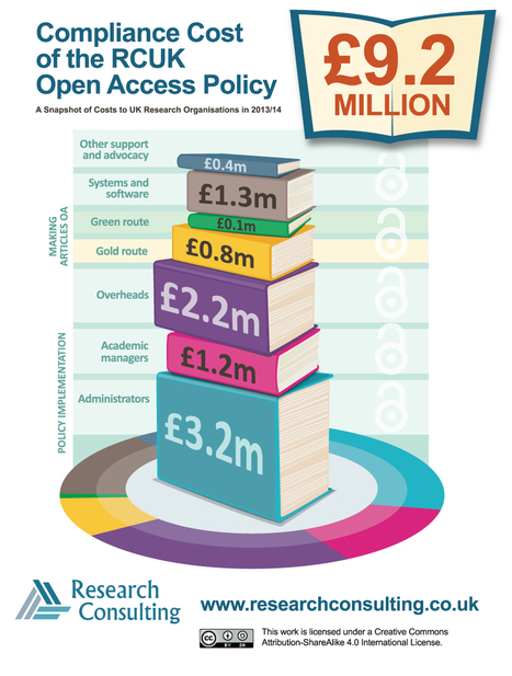 New report highlights £9m compliance cost of UK open access requirements | Research Consulting : Research Consultancy UK, Rob Johnson, Consultancy Services, Research Systems Strategy, Business Proc... | Open access in science | Scoop.it