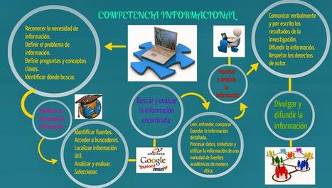 Dalton2013tic: Competencia informacional en el ámbito de la de la Educación Primaria | Publicaciones de referéncia sobre Competencia informacional. | Scoop.it
