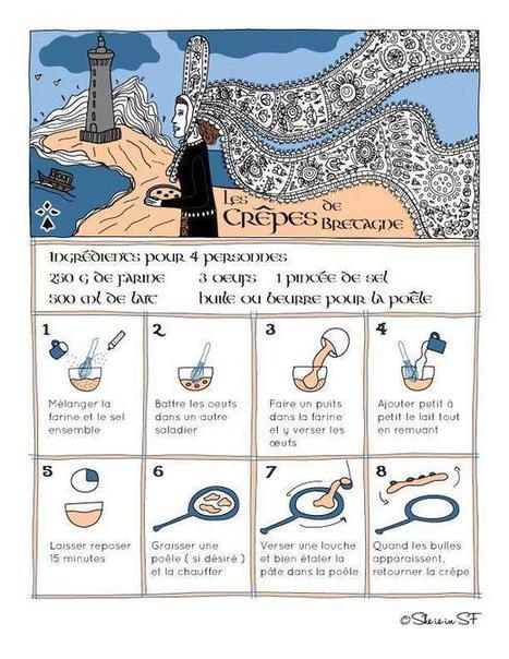 La recette des crêpes de Bretagne | frans | Scoop.it