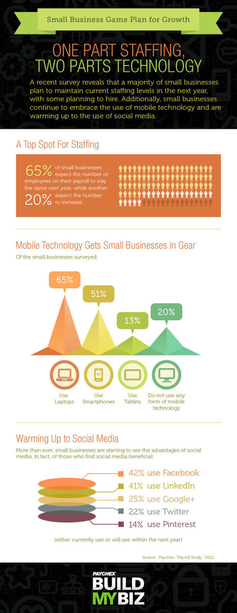 #Social , #Mobile And Staffing Cited As Key Factors For SMB Growth, Says Study [INFOGRAPHIC] | Social Media e Innovación Tecnológica | Scoop.it