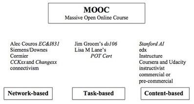 MOOC y sostenibilidad, según Stephen Downes | Sobre MOOCs | Scoop.it