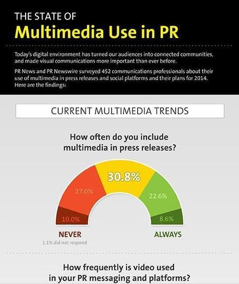 Video is Still Not a Big Enough Part of PR | Public Relations & Social Media Insight | Scoop.it