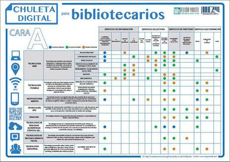 Chuleta digital para bibliotecas | Gestión Cultural Formación y Comunicación Dosdoce | Bibliotecas Escolares | Scoop.it