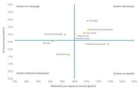 Les déterminants de la rémunération et ce que les entreprises rémunèrent I Marie-Pierre Fleury | Entretiens Professionnels | Scoop.it